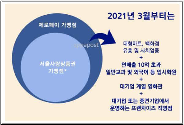 서울사랑상품권-사용처-7가지
